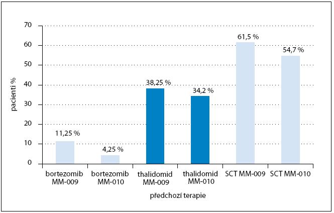 Předléčenost pacientů ve studii MM-009 a MM-010. SCT – stem cell transplatation (transplantace kmenových buněk krvetvorby).