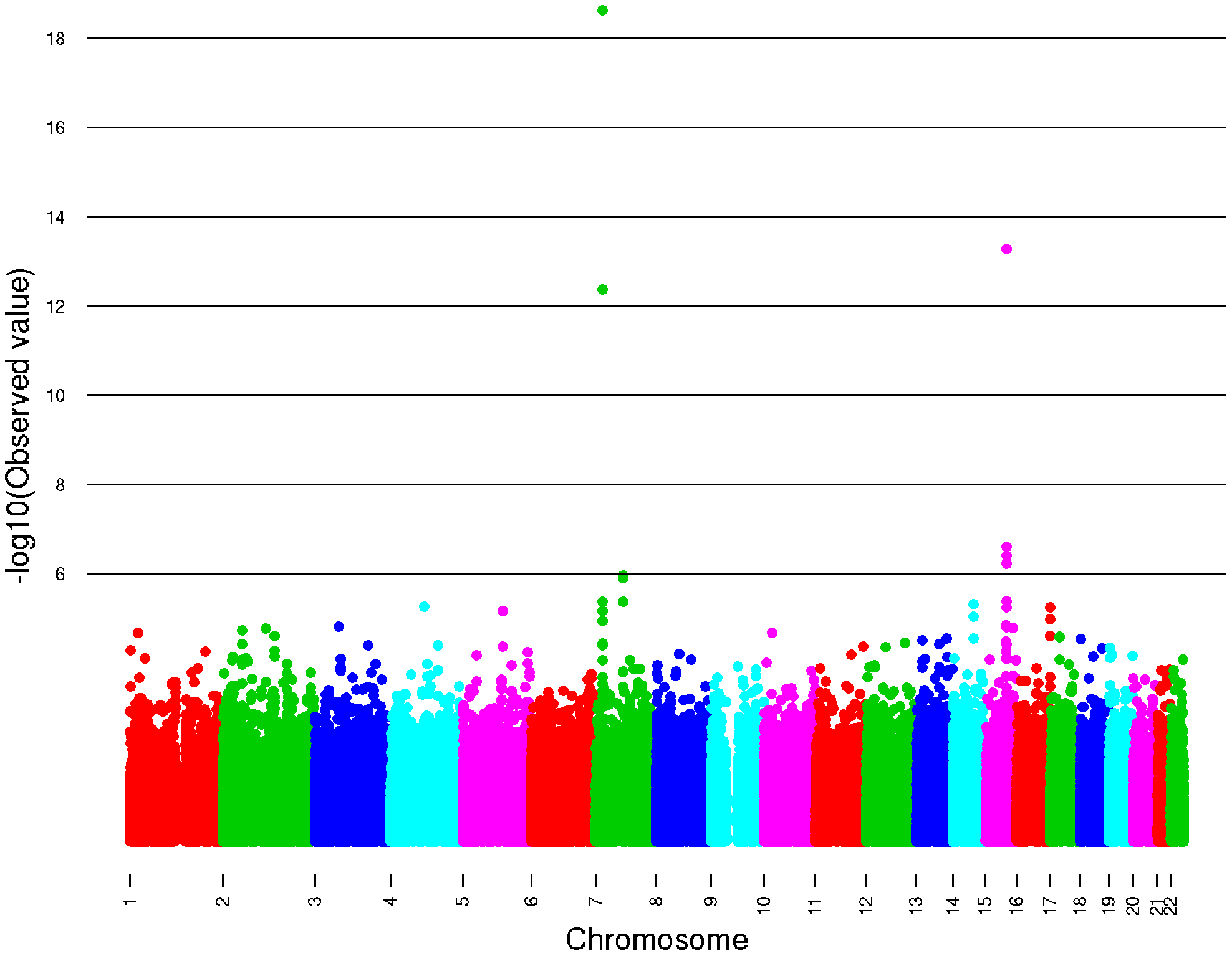 The –log10 P-plots for the genome-wide meta-analysis of caffeine consumption.