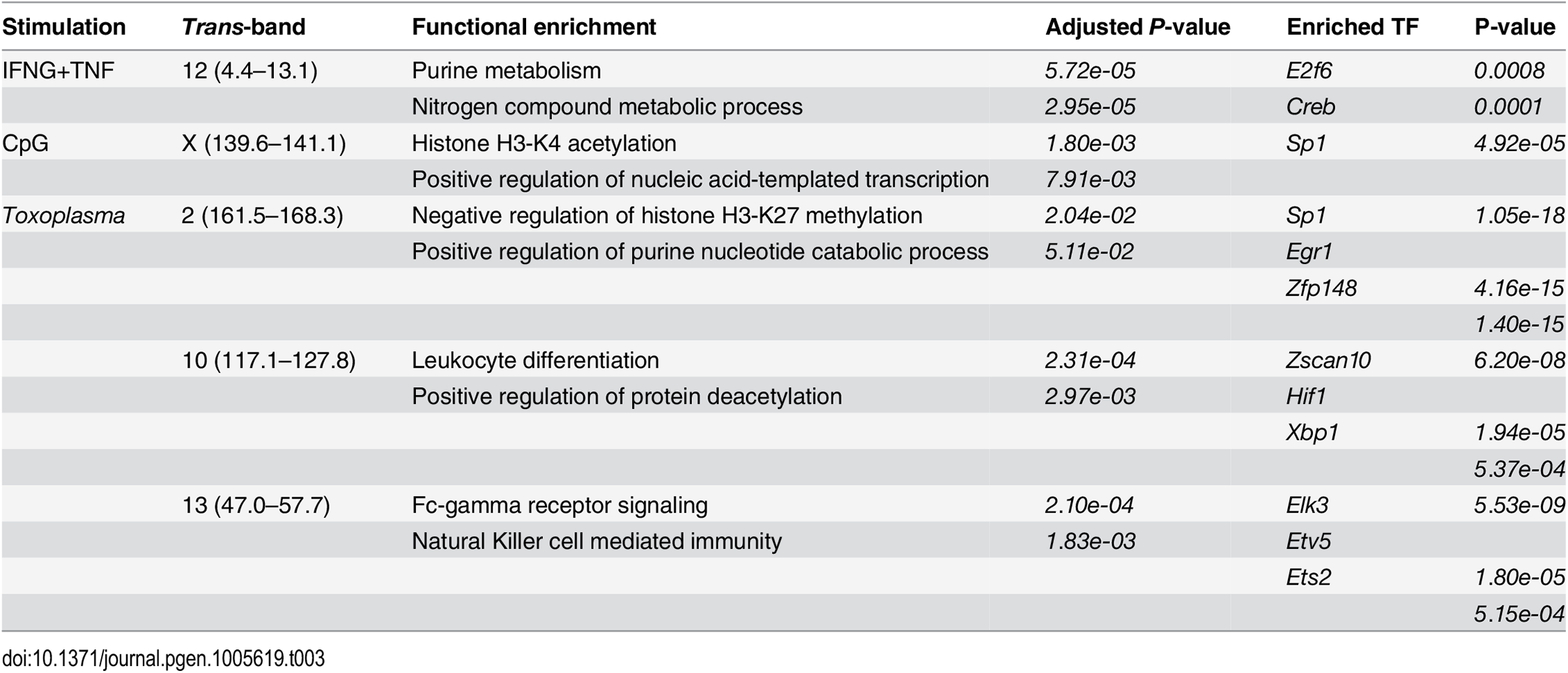 Functional enrichments in the large <i>trans</i>-eQTL hotspots in AXB/BXA macrophages following IFNG+TNF-stimulation, CpG-stimulation, or <i>Toxoplasma</i>-infection.