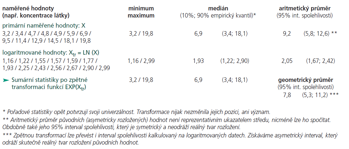 Příklad práce s asymetrickým rozložením hodnot (viz též obrázek 1).
