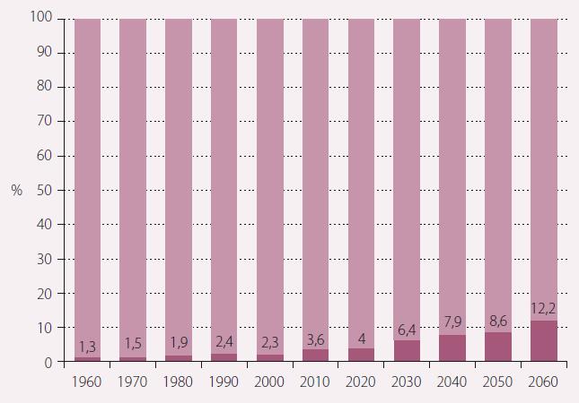 Stárnutí populace – podíl osob nad 80 let.