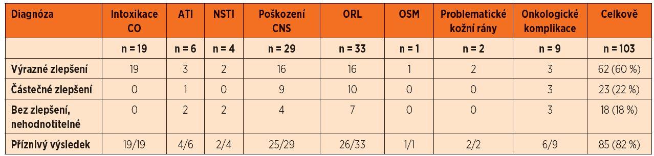 Výsledky léčby v souboru dětí léčených v Centru hyperbarické medicíny v letech 2007–2011.