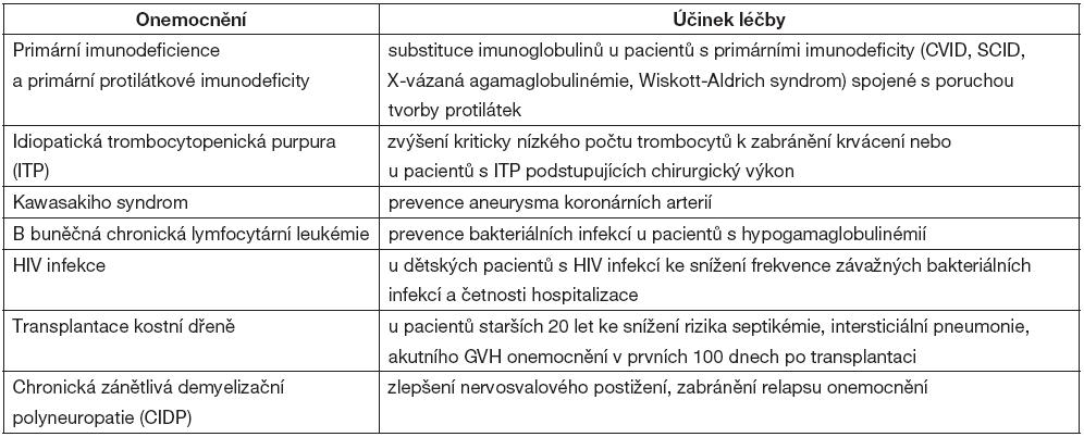 FDA doporučení pro léčbu IVIG