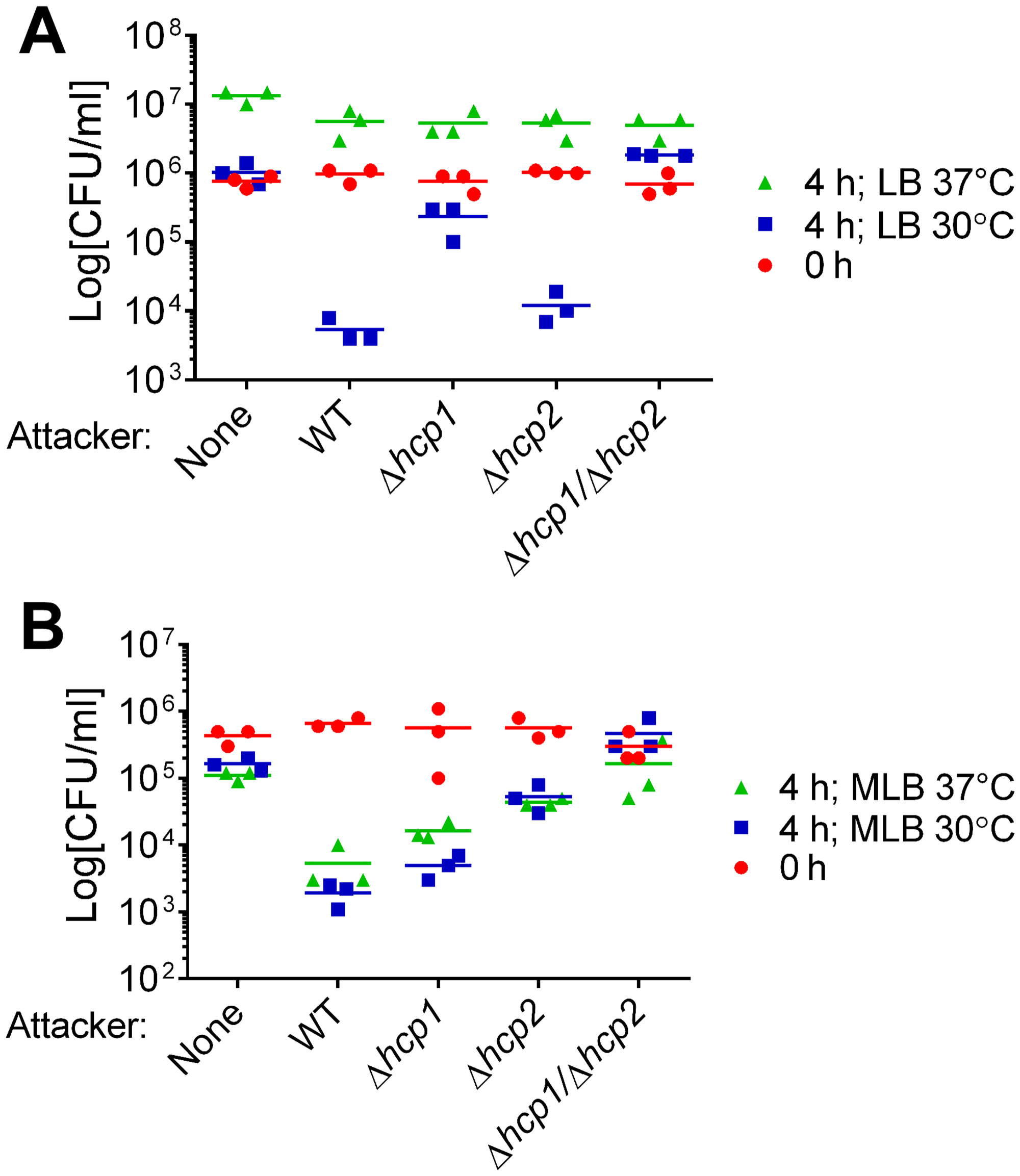 Antibacterial activities of <i>V</i>. <i>alginolyticus</i> T6SSs are differentially regulated by salinity and temperature.