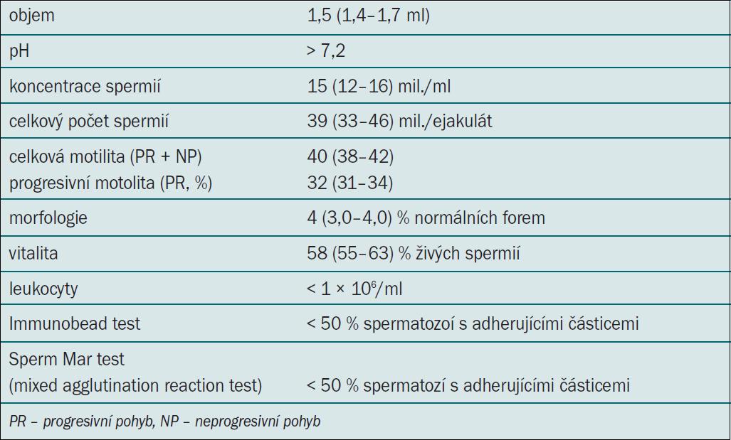 Normální hodnoty spermiogramu podle Guidelines 2012.
