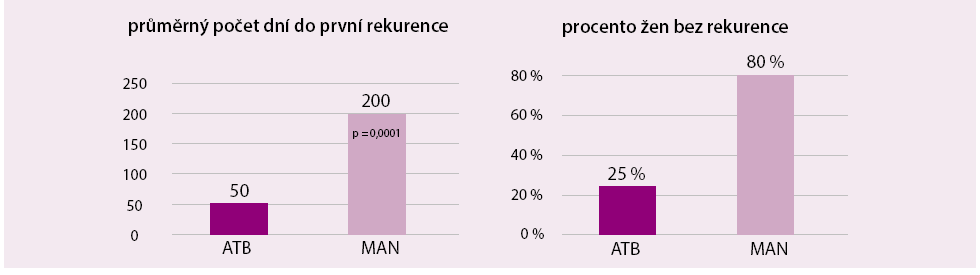 Srovnání D-manózy a sulfonamidů v prevenci rekurence močových infekcí