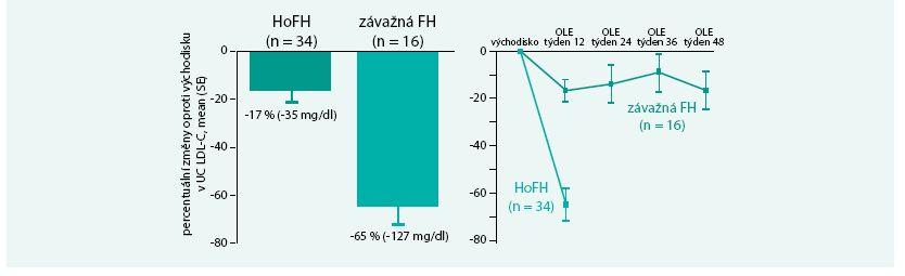 Změna LDL cholesterolemie při léčbě evolokumabem a LA.