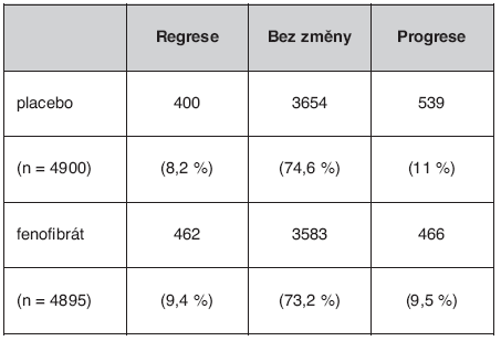 Změny proteinurie při léčbě fenofibrátem ve studii FIELD