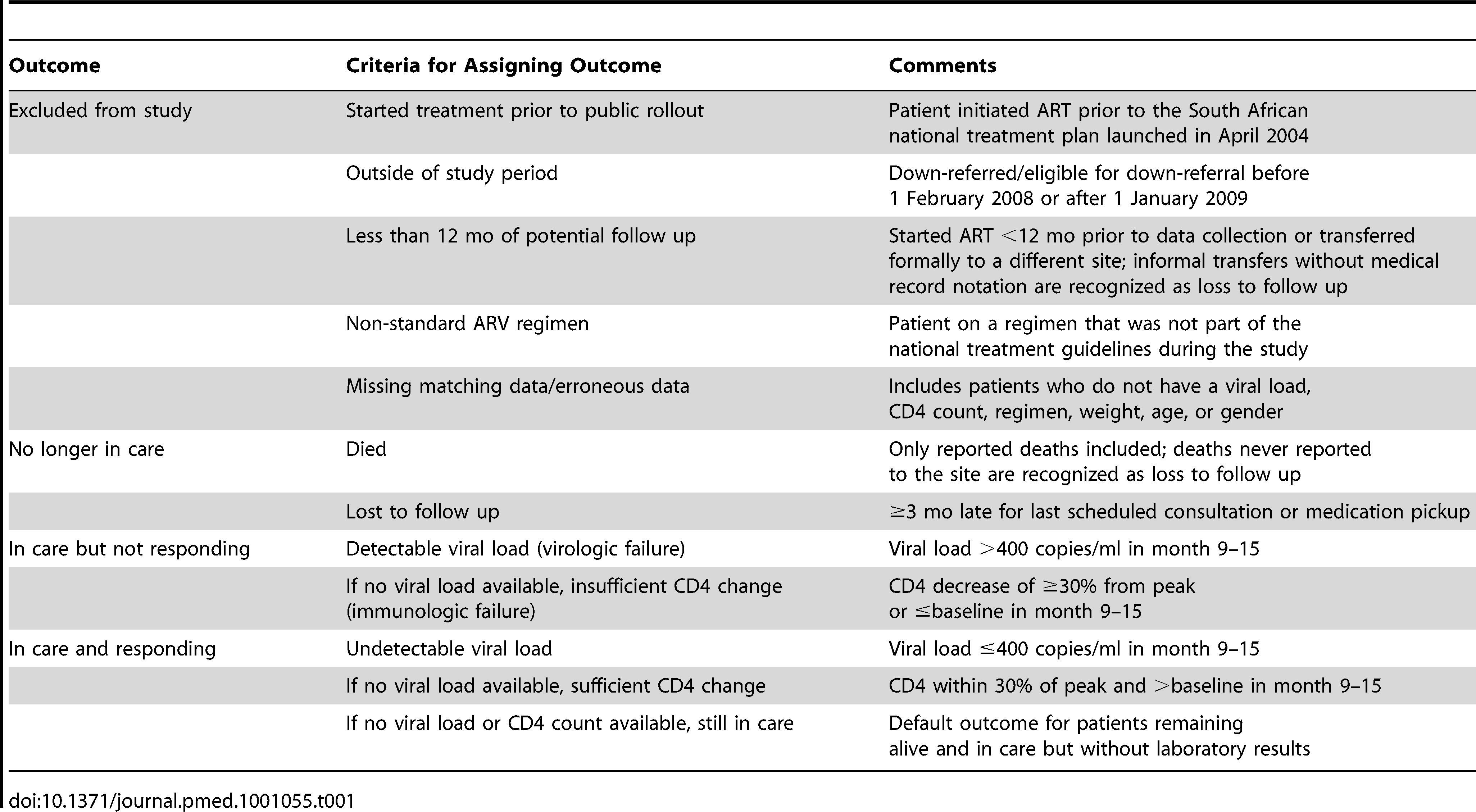 Criteria for assigning HIV treatment outcomes.