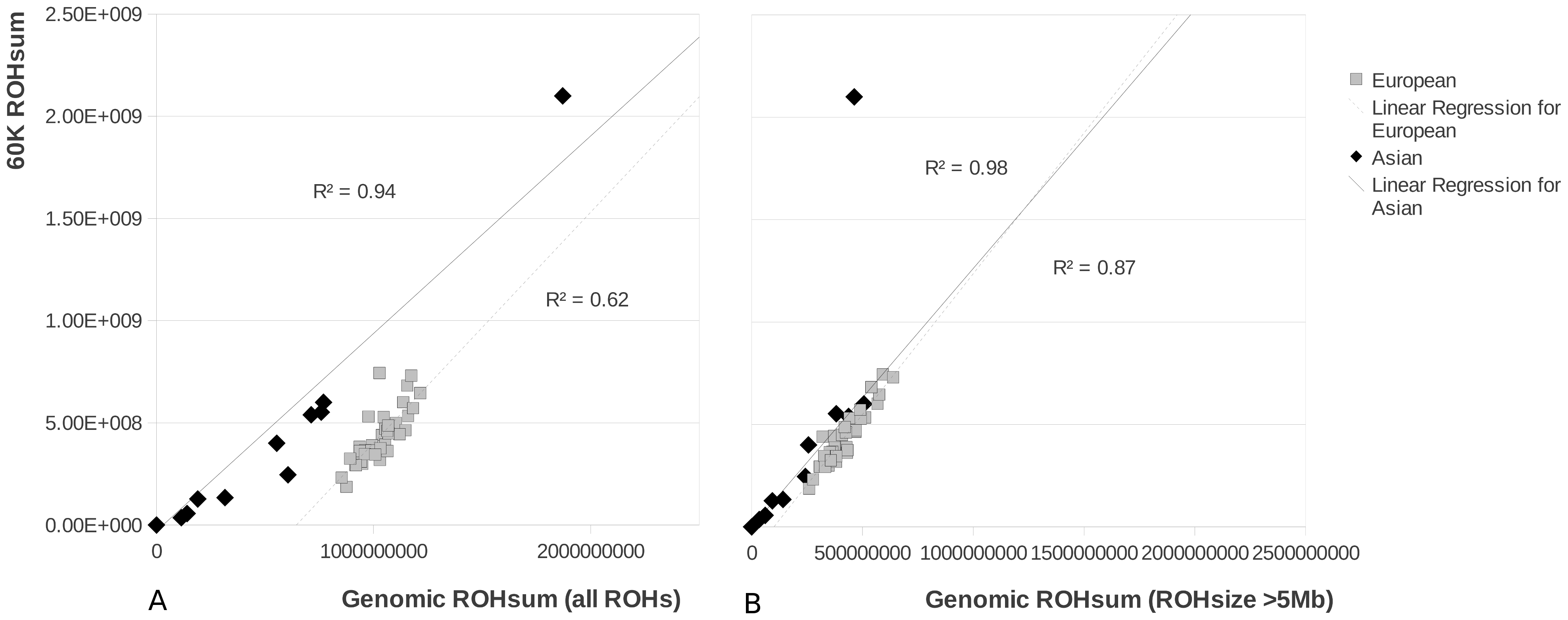 ROH size in pigs based on the 60K chip method and the re-sequencing method.