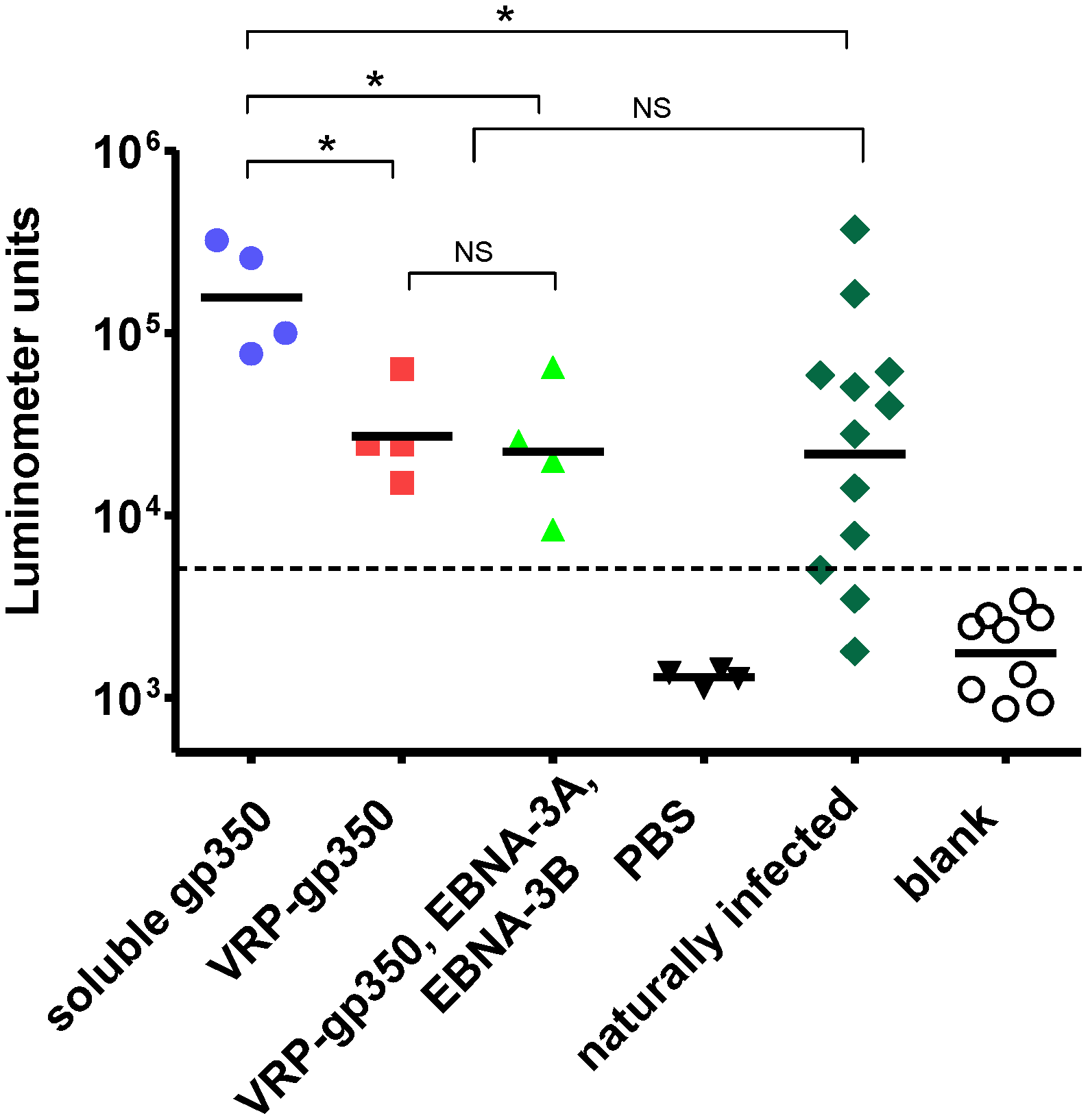 Detection of gp350 antibody by luciferase immunoprecipitation assay in rhesus monkeys immunized with soluble gp350, VRP-gp350, a combination of VRP-350, VRP-EBNA-3A, and VRP-EBNA-3B, or PBS before challenge with wild-type virus.