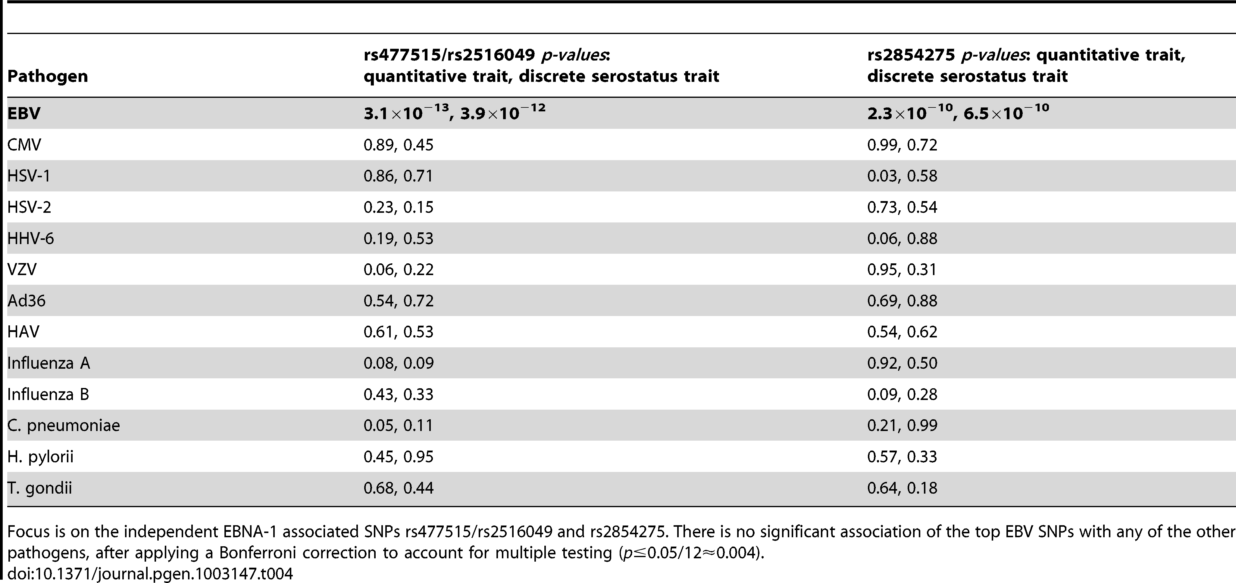 Association (conditional on linkage) results for 12 comparative pathogens.