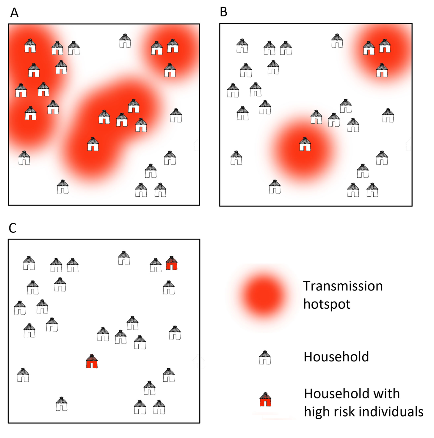 Microepidemiology of malaria in villages of varying transmission setting.