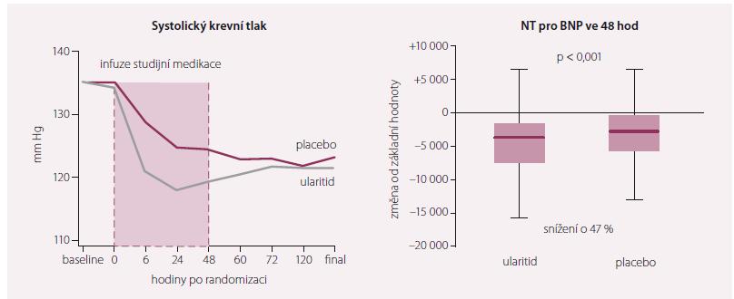 Systolický krevní tlak a NT-proBNP.
