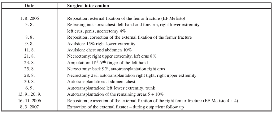 Abstract of main surgical interventions