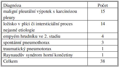 Diagnózy vedoucí k indikaci SITS v našem souboru Tab. 1: Diagnoses leading to SITS indication in our patient cohort