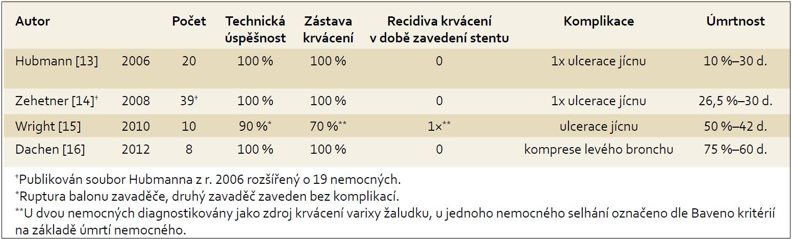 Souhrn publikovaných prospektivních studií. Tab. 1. Set of published prospective studies.