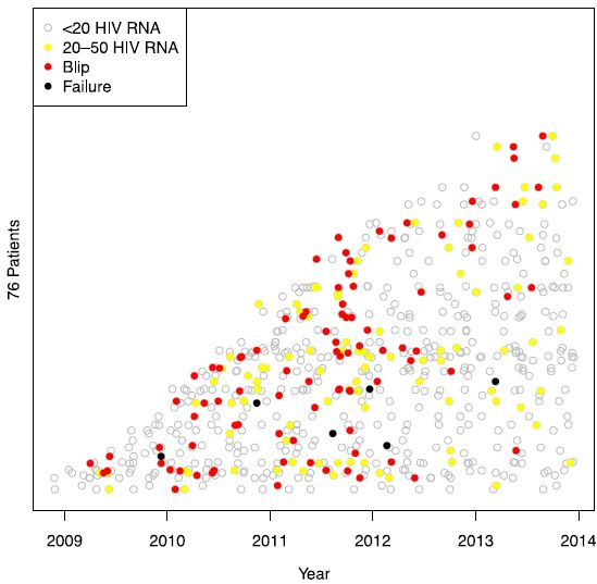 Figure 2 shows patients with blips. The y-axis represents the 76 patients with registered viral blips on stacked horizontal lines (not included) depending on when they entered the study and the x-axis represents the study period. Each circle represents a blood sample. Grey empty circles indicate HIV RNA < 20 copies/mL, yellow filled circles low-level viremia (20–50 copies/mL), red filled circles a blip between 50 and 500 copies/mL, and black filled circles signal viral failure