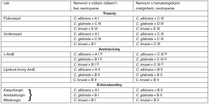 Kvalita důkazů a síla doporučení podle CDC pro antimykotika nemocných hematologickými malignitami s kandidémií při infekci C. albicans, C. glabrata, C. krusei
