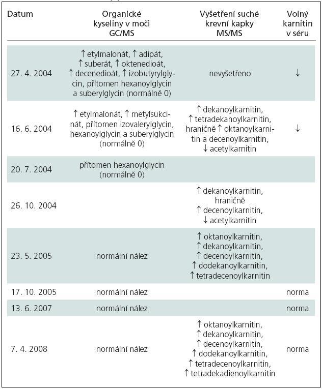 Biochemické nálezy pacienta X.Y.