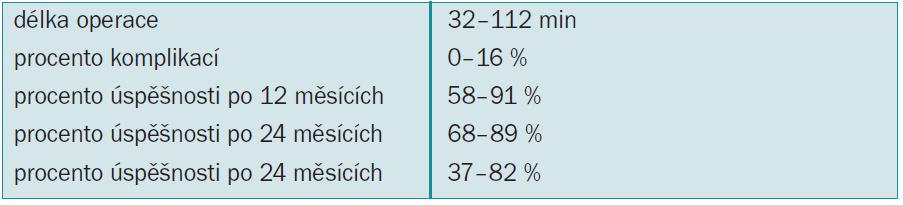 Tab. 3.2. Kolposuspenze: parametry úspěšnosti [48-58].