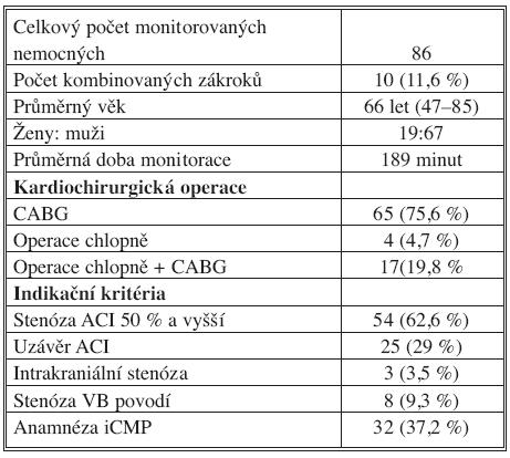 Soubor nemocných (2004–2008) Tab. 1. Subjects (2004–2008)