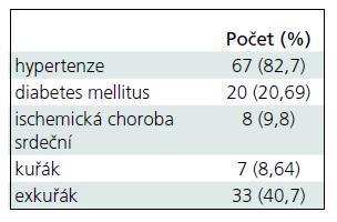 Klinické charakteristiky souboru.