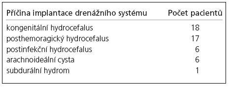 Příčiny implantace vnitřního drenážního systému.