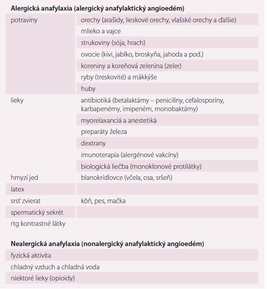 Zoznam najvýznamnejších spúšťacích faktorov pre anafylaxiu. Upravené podľa [9].