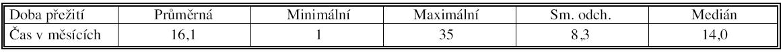 Číselné charakteristiky přežití pacientů bez rozdílu stadia Tab. 3. Numeric characteristics of the patients' survival rates, regardless of the disease stage