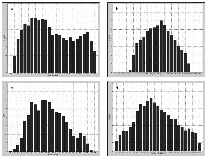Graf 1a, 1b, 1c, 1d. LTAS (long-term average spectrum, dlouhodobé spektrum) signálů: a) hlas profesionálního řečníka, b) řečový šum, c) hovorový šum, d) cocktail party šum.