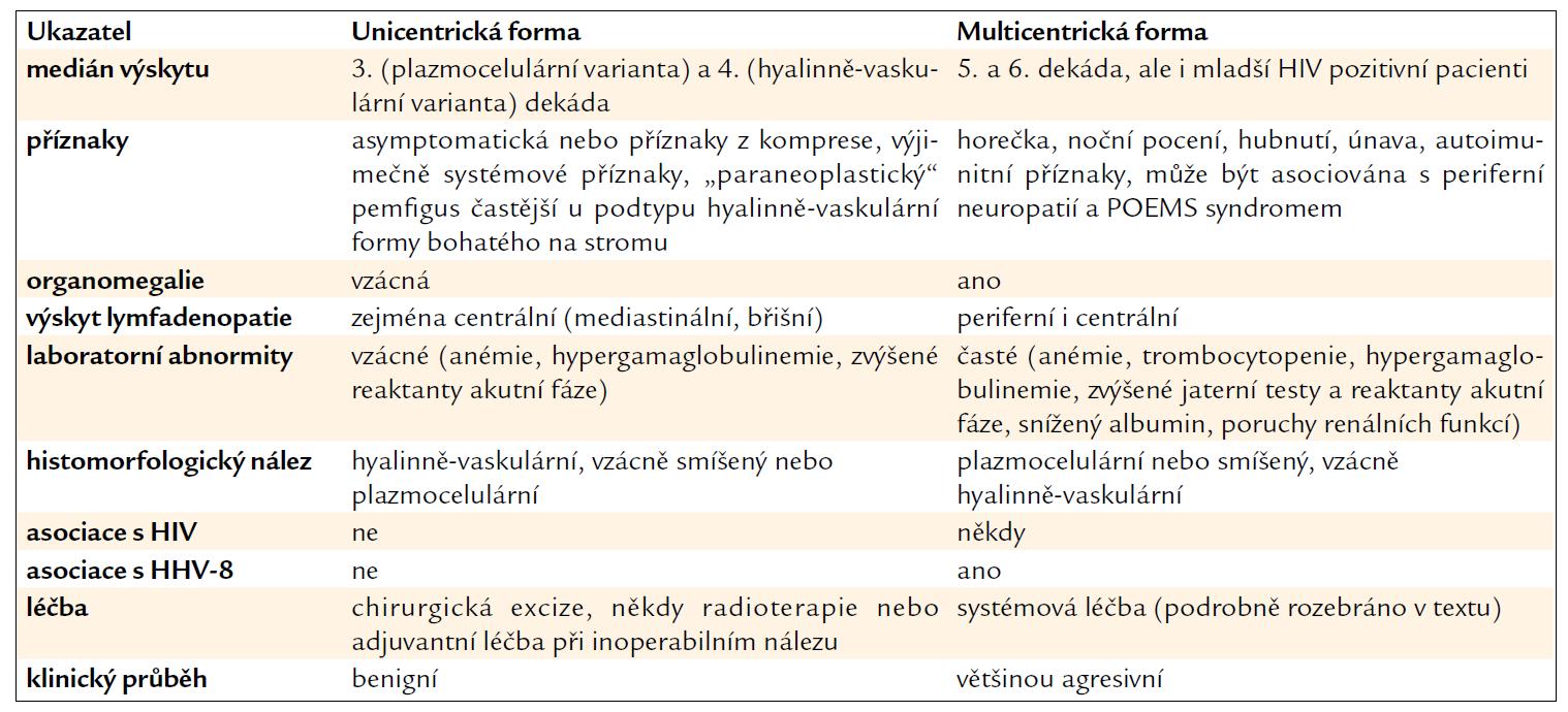 Základní charakteristiky 2 klinických forem CD. Upraveno podle [16].