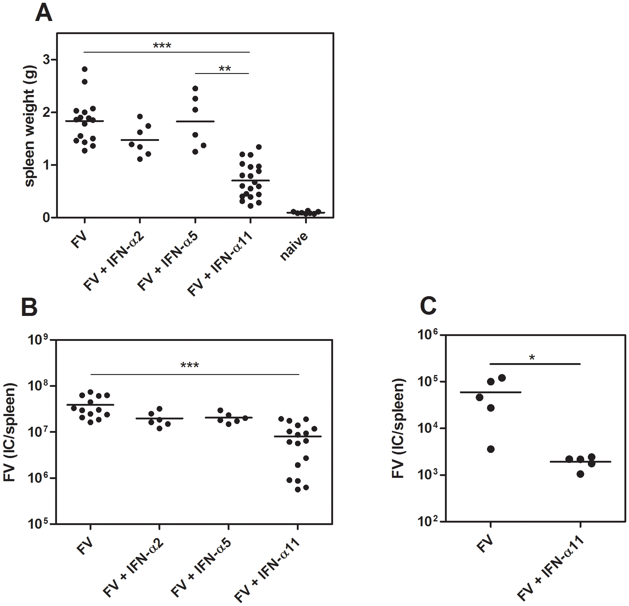Antiretroviral activity of different IFN-α subtypes <i>in vivo</i>.