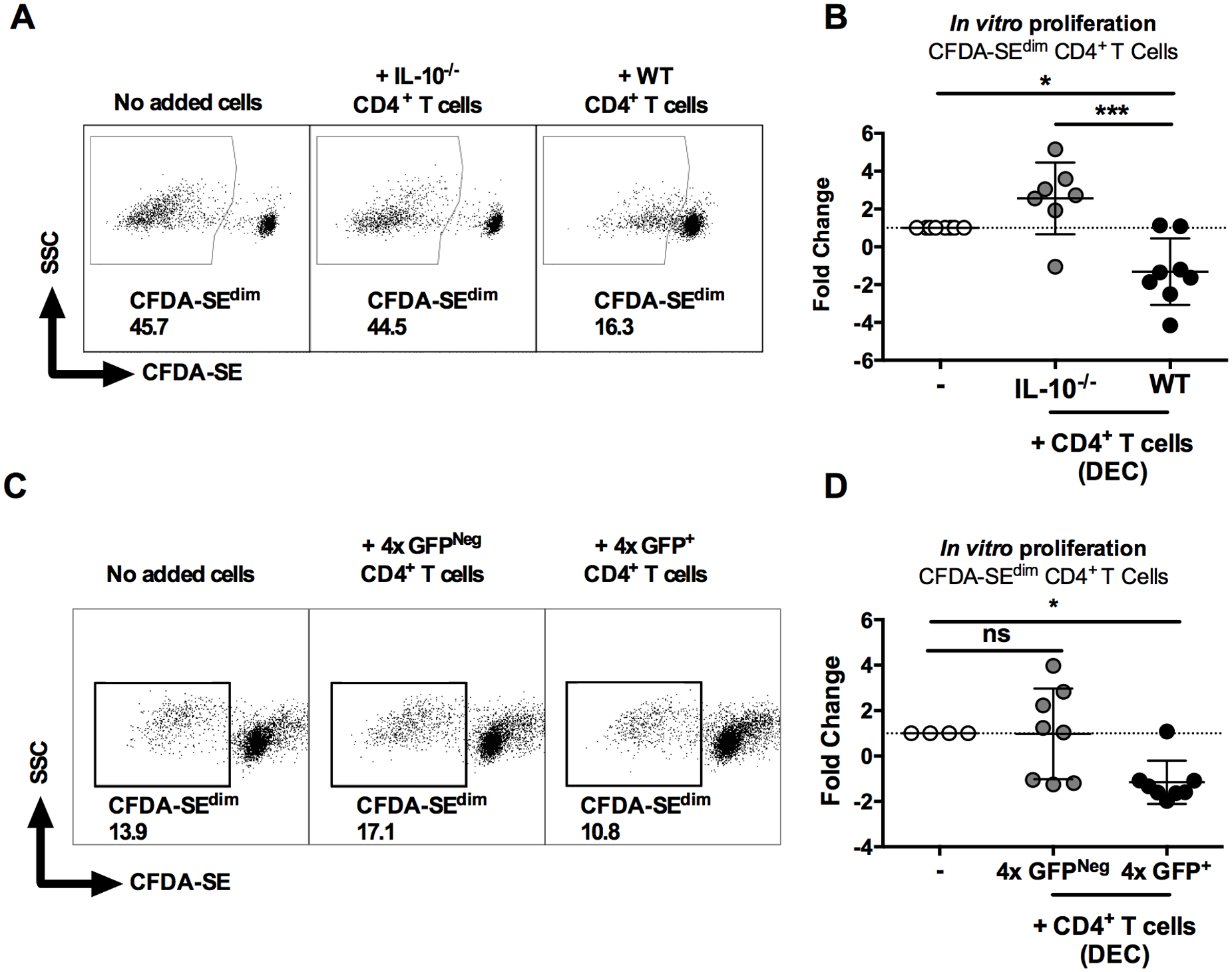 IL-10<sup>GFP+</sup>CD4<sup>+</sup> T cells from the skin of mice infected with <i>S</i>. <i>mansoni</i> suppress proliferation of CD4<sup>+</sup> T cells in the skin draining lymph nodes.