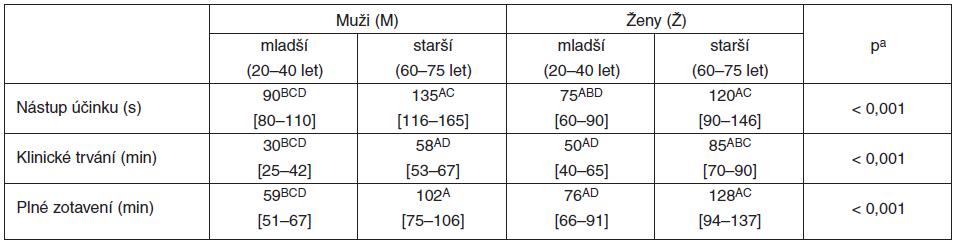 Farmakodynamika rokuronia (0,6 mg . kg<sup>-1</sup>) u mladších a starších nemocných obou pohlaví