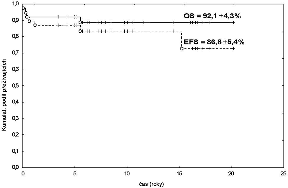 Celkové přežití (OS) a přežití do události (EFS) v celé sledované skupině s udanými hodnotami v 5 letech