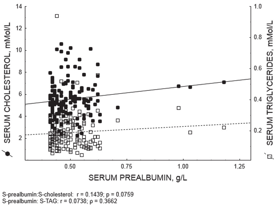 Fig. 3 . Serum levels of cholesterol and triglycerides - correlation with prealbuminemia