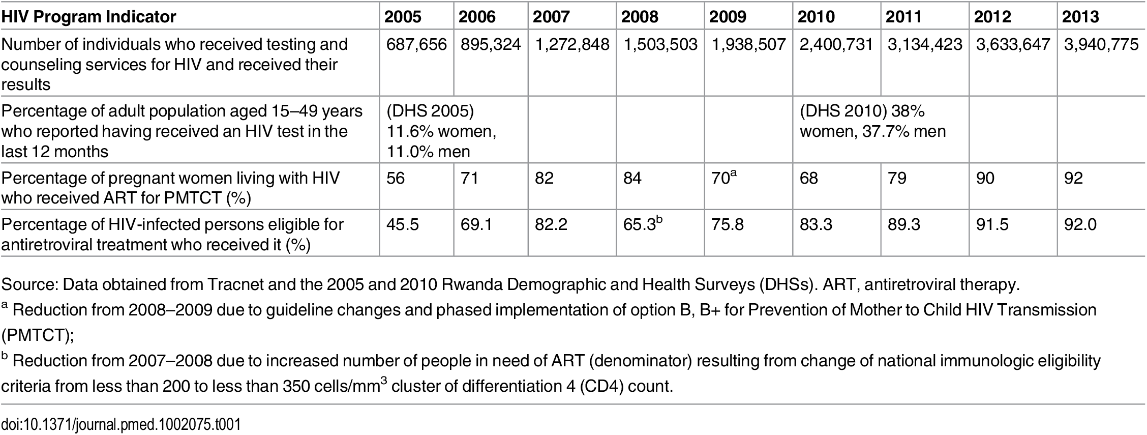 Key HIV Program Indicators in Rwanda, 2005–2013.