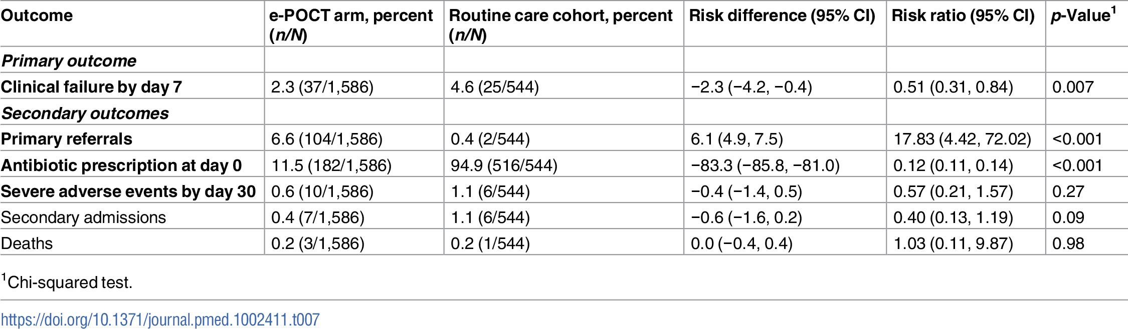 Primary and secondary study outcomes for comparison between e-POCT and routine care (per-protocol population).