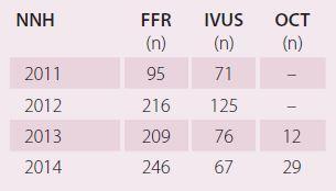 Zastoupení jednotlivých metod na Kardiologickém oddělení Nemocnice Na Homolce v posledních čtyřech letech.