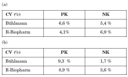 Přesnost stanovení fekálního kalprotektinu při použití dvou srovnávaných metod. Míra shodnosti výsledků testů je vyjádřena hodnotami variačního koeficientu opakovatelnosti (tj. jedna metoda, jeden operátor, jedna laboratoř) (a) intra-assay opakovatelnost (b) inter-assay opakovatelnost Table 2. Accuracy of fecal calprotectin detection. The level of agreement of the results was expressed by the repeatability coefficient of variation (i.e. one method, one operator, one laboratory) (a) intra-assay repeatability (b) inter-assay repeatability