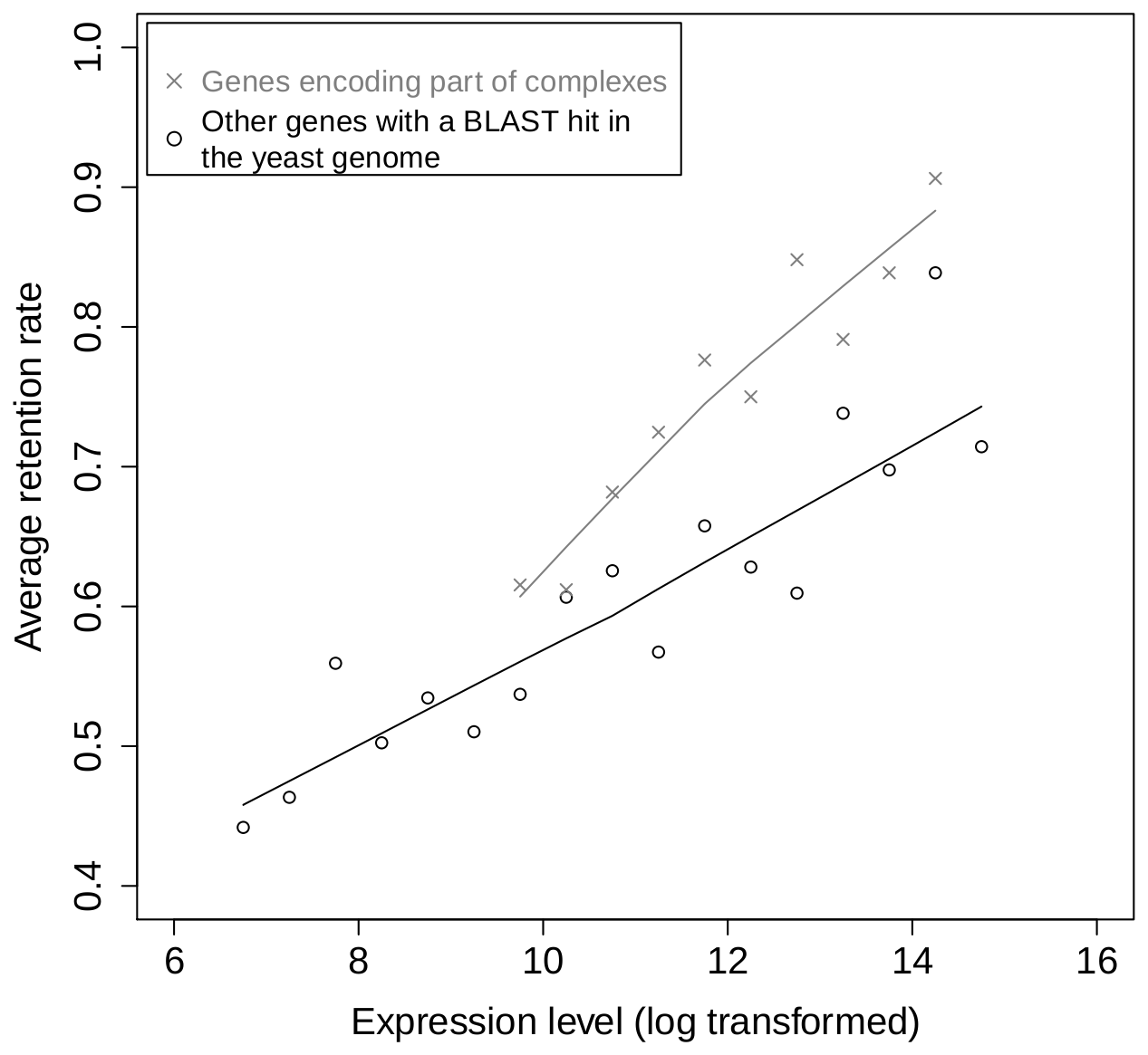 Relationship between gene expression and retention for subunits of protein complexes and for other genes.