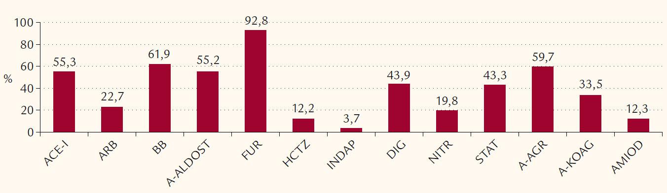 Charakteristika pacientov z pohľadu p. o. liečby pri prepustení (%). ACE- I – inhibítory angiotenzín- konvertujúceho enzýmu, ARB – blokátory receptoru 1 pre angiotenzín II, BB – beta‑blokátory, A- ALDOST – antagonisty aldosterónu, FUR – furosemid, HCTZ – hydrochlorotiazid, INDAP – indapamid, DIG – digoxín, NITR – retardované nitráty, STAT – statíny, A- AGR – antiagregaciá, A- KOAG – antikoagulanciá, AMIOD – amiodarón
