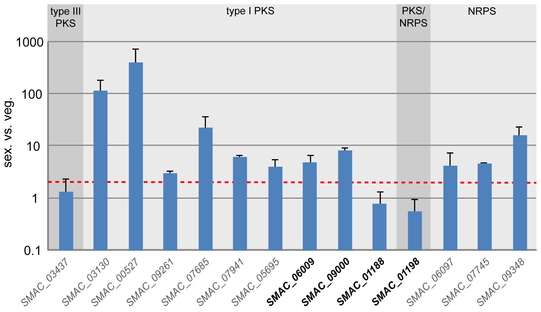 Expression of all predicted <i>pks</i> and <i>nrps</i> genes in <i>S. macrospora</i> during sexual development compared with vegetative growth.