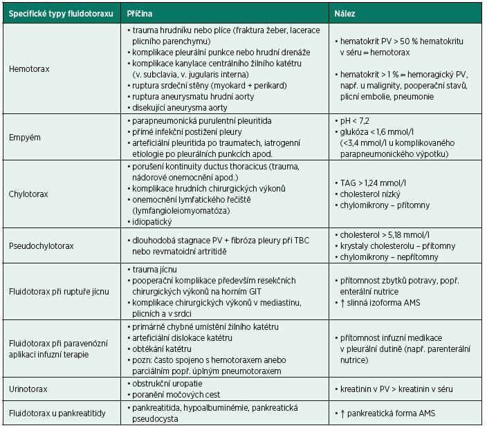 Specifické typy fluidotoraxu, jejich nejčastější příčiny a nálezy