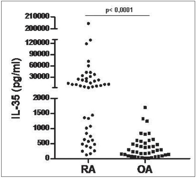 Hladiny IL-35 v synoviální tekutině pacientů s RA a OA.