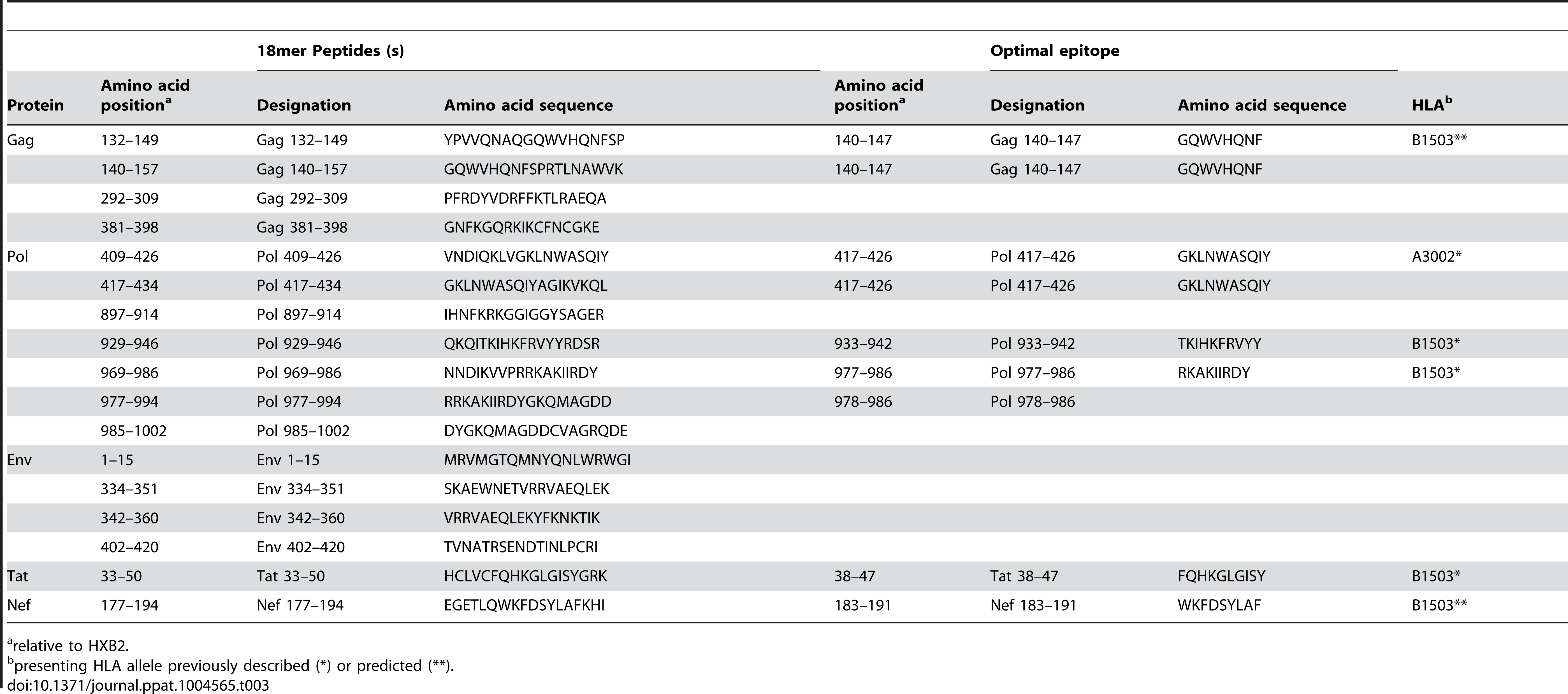 Defined T cell targets in individual R463F.