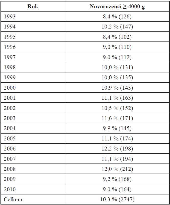 kritéria pro porodnictví seznam kbelíku
