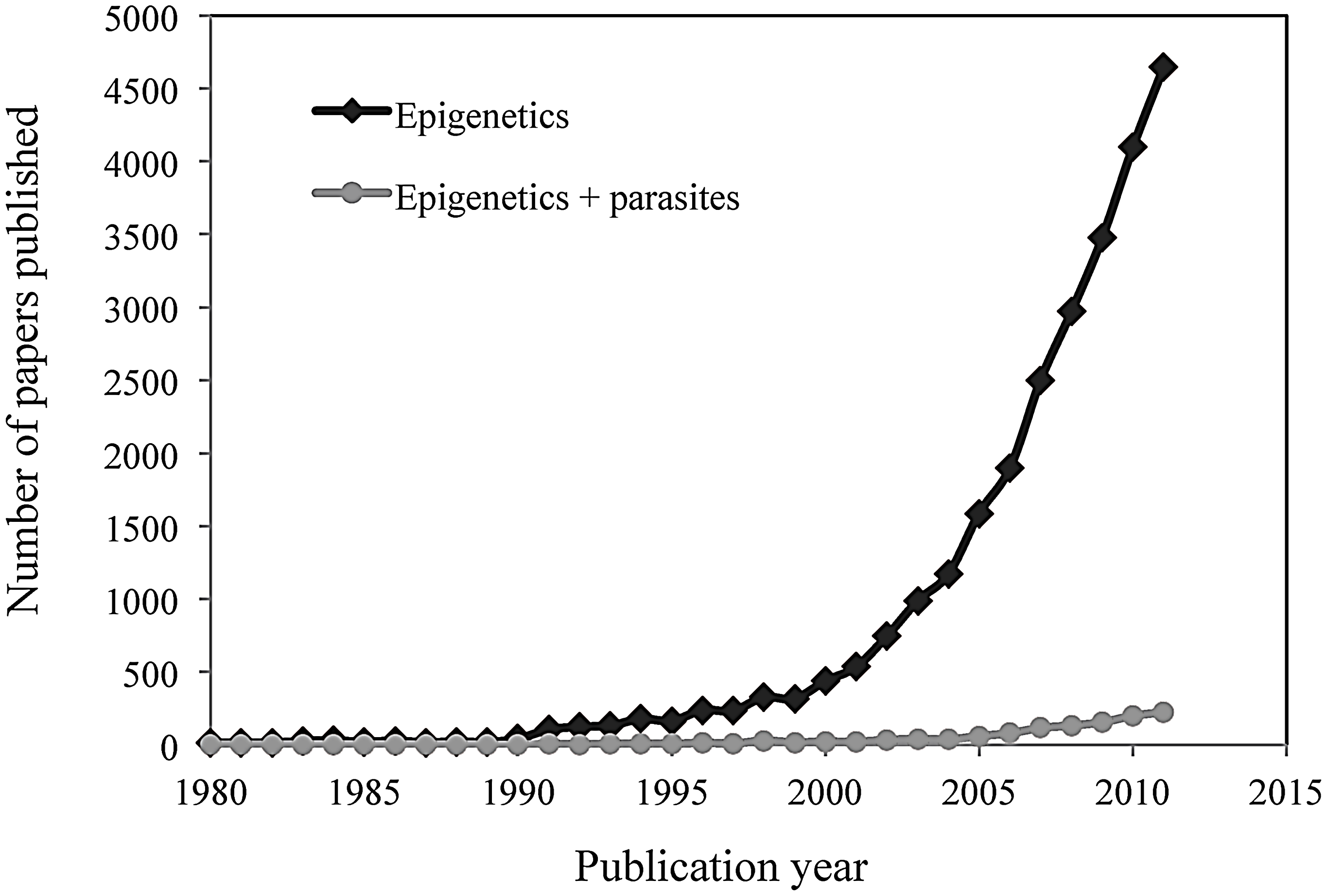 Comparison between the overall number of science citation-indexed publications in the field of epigenetics (black dots) and the number of such publications in the field of host–pathogen interactions (grey dots) over the last 30 years (1980 to 2011).
