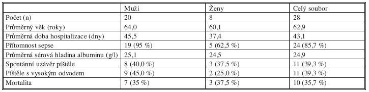 Charakteristika skupiny nemocných Tab. 1. The patient group characteristics